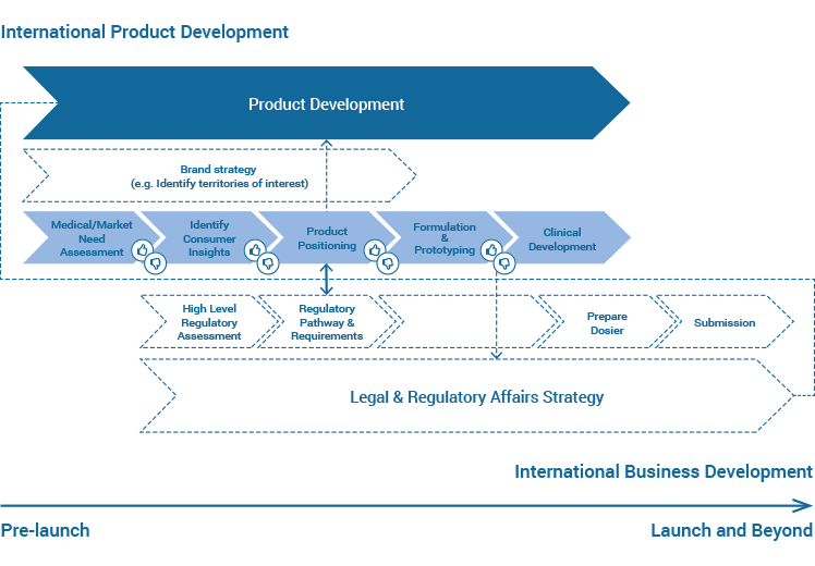 International Product Development